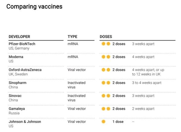 So sánh các loại vaccine khác nhau. Ảnh: WHO.