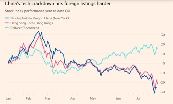 Cuộc đàn áp công nghệ của Trung Quốc ảnh hưởng nghiêm trọng hơn đến các sàn giao dịch nước ngoài. Ảnh: Bloomberg.