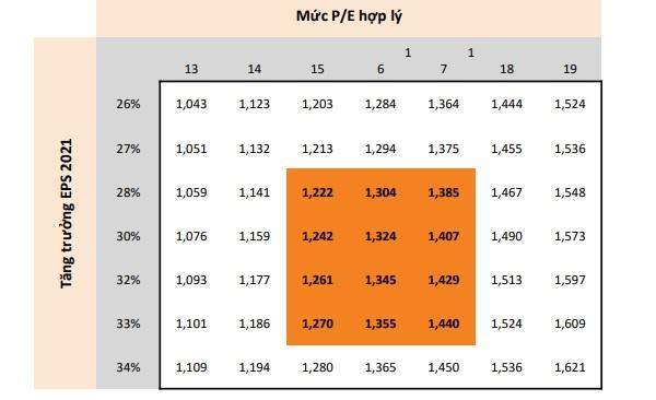 Tương ứng với mỗi mức EPS kỳ vọng, sẽ là vùng điểm dao động của VN-Index. Nguồn: Mirae Asset