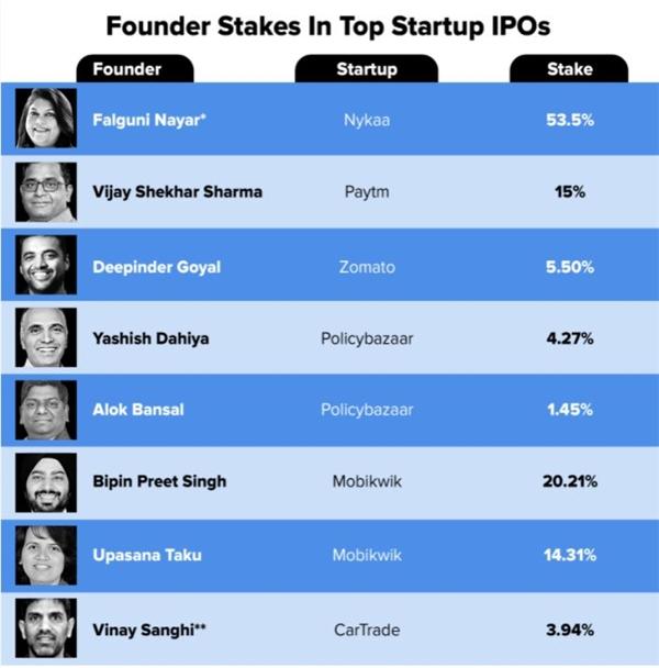 Cổ phần của những người sáng lập trong các đợt IPO của công ty khởi nghiệp hàng đầu. Ảnh: The Economic Times.