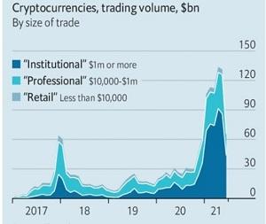 Lượng giao dịch tiền điện tử liên tục tăng từ 2017 đến nay. Ảnh: The Economist.