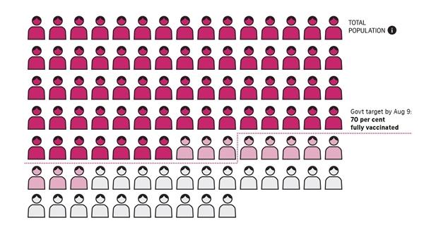 Cứ 100 người ở Singapore thì có 78 người được tiêm liều đầu tiên và 67 người được tiêm chủng đầy đủ tính đến ngày 5/8. Ảnh: Straits Times.