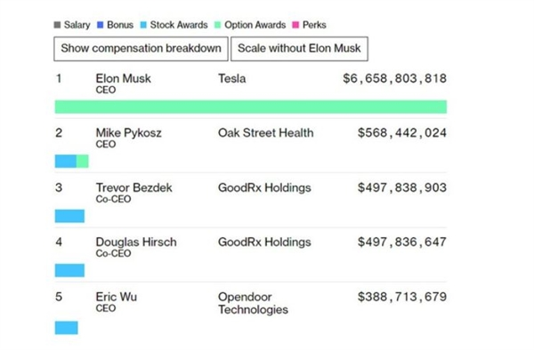 Thu nhập của Elon Musk trong năm 2020 gấp gần 12 lần so với người xếp thứ 2. Ảnh: TL.