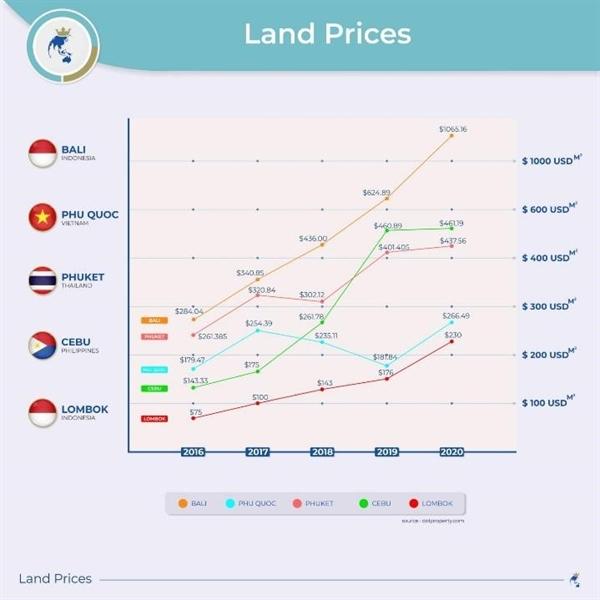BĐS biển Việt Nam sở hữu tiềm năng khai thác lớn khi giá vẫn còn thấp hơn nhiều nơi trong khu vực.