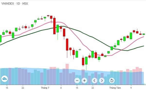 hai phiên giảm liên tiếp với thanh khoản khá cao thì thị trường đang phát đi tín hiệu về việc kết thúc nhịp phục hồi. Ảnh: FireAnt.