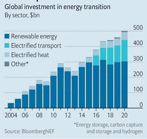 Đầu tư toàn cầu vào chuyển đổi năng lượng. Ảnh: BloombergNEF.