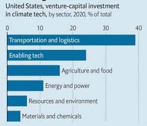 Vốn đầu tư mạo hiểm ở Mỹ vào công nghệ khí hậu, theo lĩnh vực năm 2020. Ảnh: Silicon Valley Bank.