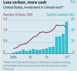 Mỹ đầu tư vào kinh doanh công nghệ khí hậu. Ảnh: Cleantech Group.