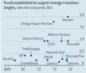 Các quỹ được thành lập để hỗ trợ các mục tiêu chuyển đổi năng lượng. Ảnh: Imperial College London.