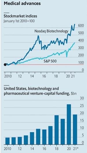 Tiến bộ y tế: Chỉ số thị trường chứng khoán của các công ty công nghệ sinh học. Ảnh: Refinitiv Datastream; PitchBook.