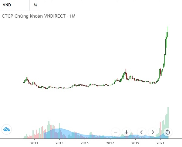 Giá cổ phiếu VND liên tục phá đỉnh và có một chuỗi dài tăng giá. Ảnh: FireAnt.