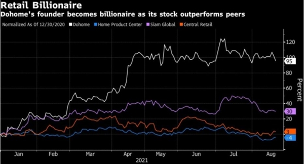 Biểu đồ: Người sáng lập của Dohome trở thành tỉ phú khi cổ phiếu của công ty này vượt trội so với các công ty cùng ngành. Ảnh: Bloomberg.