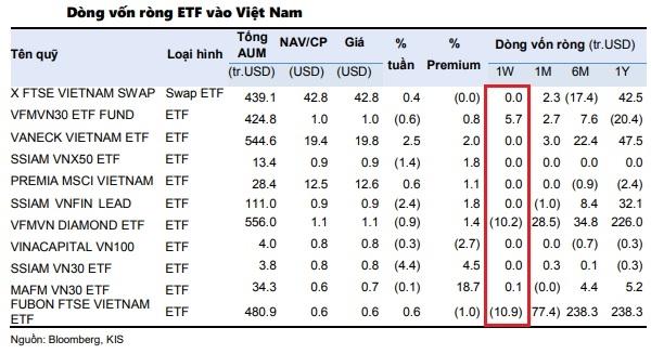 Trong tuần giao dịch 23-27/8, dòng vốn tiêu cực tại thị trường chứng khoán Việt Nam đã hạ nhiệt, ghi nhận ở mức 15 triệu USD. Ảnh: KIS.