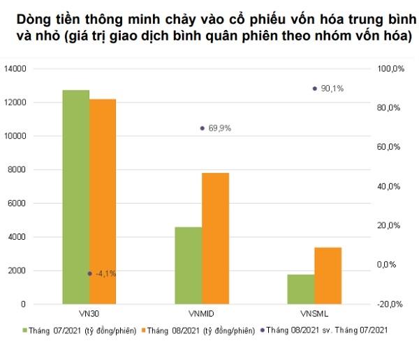 Nguồn: VNDirect, Fiinpro