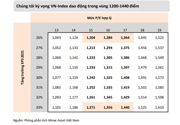 Tương ứng với kỳ vọng mức tăng trưởng EPS năm 2021, Mirae Asset điều chỉnh dự phóng biến động VN-Index trong 4 tháng cuối năm trong khoảng từ 1.200 đến 1.440 điểm.