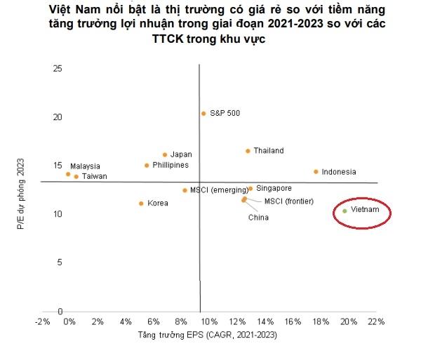 Việt Nam nổi bật là thị trường có giá rẻ so với tiềm năng tăng trưởng lợi nhuận trong giai đoạn 2021-2023 so với các TTCK trong khu vực. Nguồn: VNDirect.