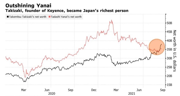 Diễn biến tài sản của tỉ phú Takizaki và ông Yanai. Nguồn: Bloomberg.