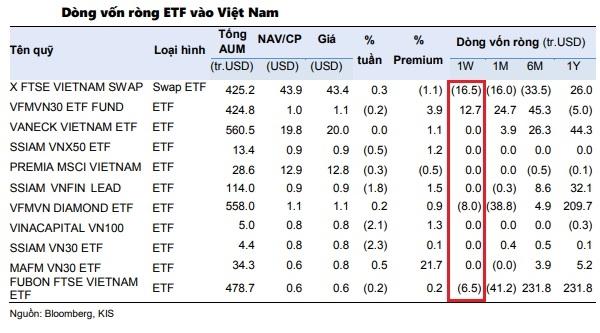 Các quỹ ETF tiếp tục rút vốn ở thị trường chứng khoán Việt Nam trong tuần giao dịch 6-10/9. Nguồn: KIS.