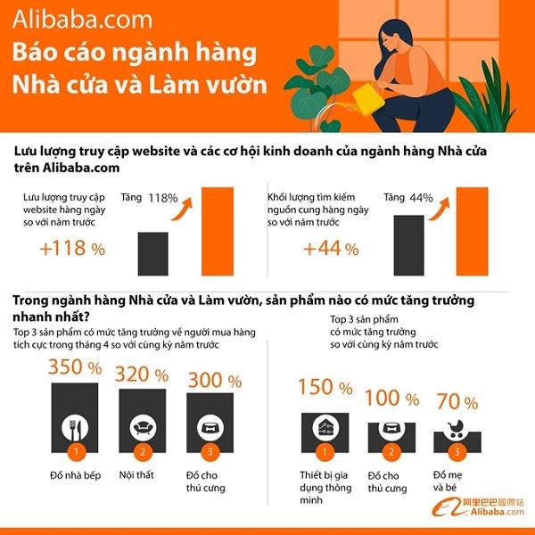 """Những điểm nổi bật khác trong báo cáo """"Xu hướng ngành Nhà cửa và Làm vườn"""" của Alibaba.com."""