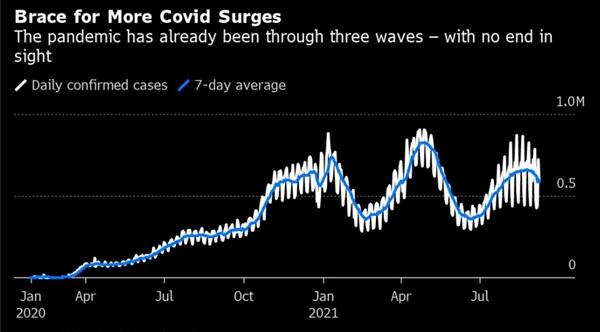 Cho đến nay, đại dịch đã trải qua ba đợt và dường như không có hồi kết. Dữ liệu tính đến ngày 9/9/2021. Ảnh: Bloomberg.