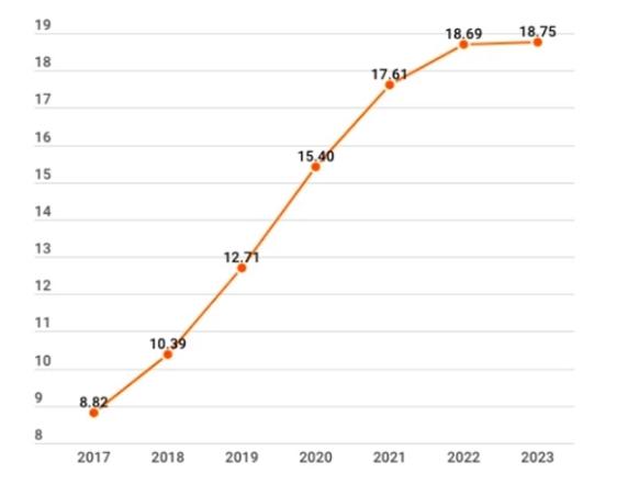 Người Việt ngày càng chi tiêu nhiều hơn trong phân khúc F&B. Dự kiến đến 2023, trung bình mỗi người Việt sẽ đóng góp 21,7 USD cho doanh thu mảng này. Ảnh: Theo Statista.