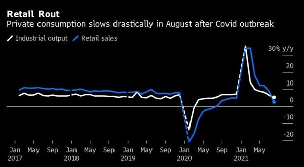 Tiêu dùng cá nhân chậm lại đáng kể ở Trung Quốc vào tháng 8 sau khi COVID-19 bùng phát trở lại. Ảnh: Bloomberg.