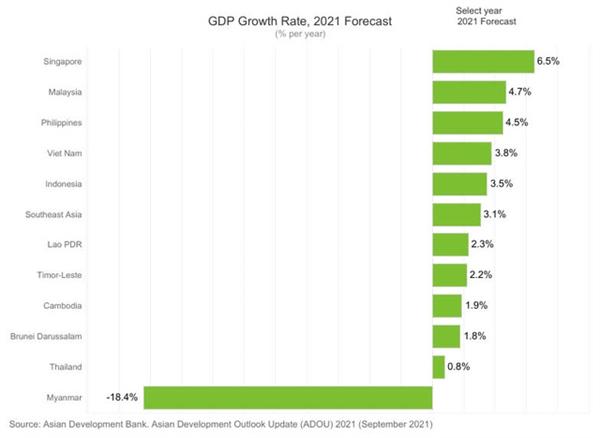 GDP của Việt Nam năm 2021 dự đoán tăng trưởng cao hơn so với GDP của khu vực Đông Nam Á. Ảnh: ADB.