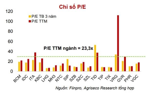 Nhiều cổ phiếu thuộc ngành bất động sản khu công nghiệp có mức định giá thấp hơn so với mức P/E 12 tháng liên tiếp