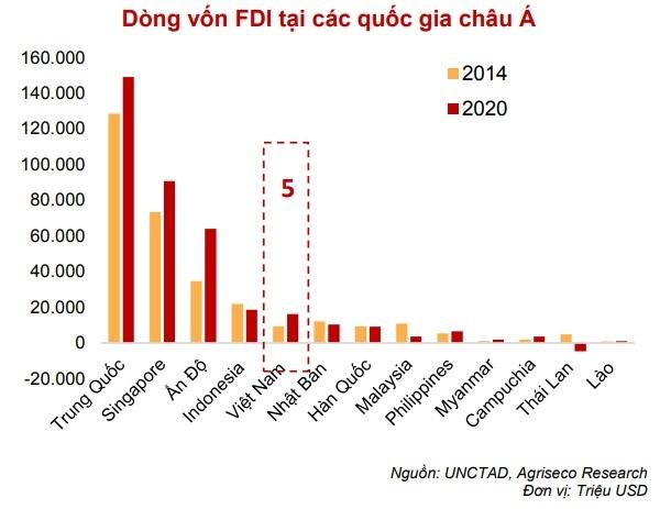 Việt Nam là điểm sáng trong việc thu hút vốn đầu tư FDI