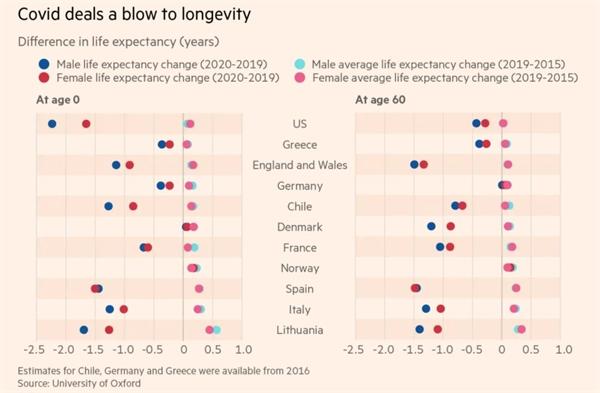 COVID-19 giáng một đòn mạnh vào tuổi thọ của con người: Sự khác biệt về tuổi thọ qua các năm. Ảnh: Đại học Oxford.