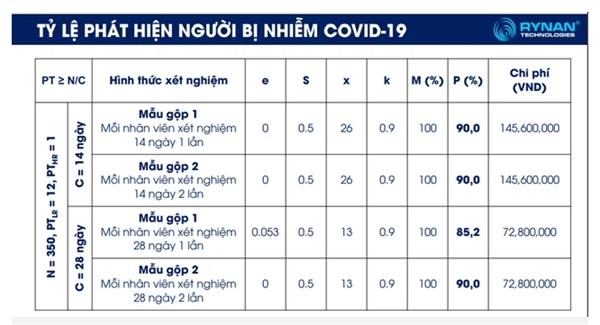 Mô hình xét nghiệm mới của TS Nguyễn Thanh Mỹ giúp giảm thiểu chi phí xét nghiệm. Ảnh chụp màn hình