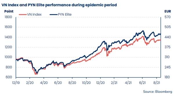 hiệu suất về tăng trưởng tài sản ròng của PYN Elite đã vượt trội hơn so với mức tăng của chỉ số.