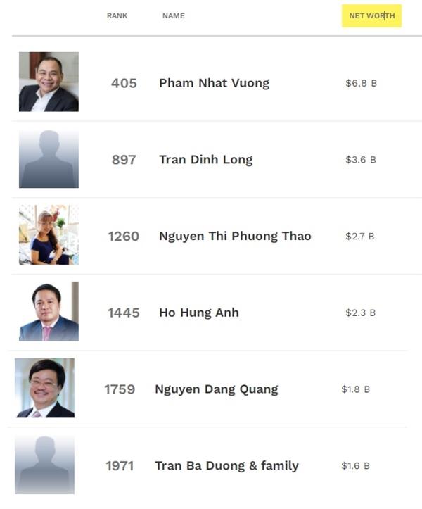 Việt Nam đang có 6 đại diện trong danh sách những tỉ phú giàu nhất hành tinh, được cập nhật bởi Forbes (ngày 1/0). Ảnh: Forbes.