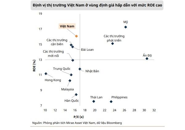Thị trường chứng khoán Việt Nam vẫn hấp dẫn khi so với các nước trong khu vực. Nguồn: MiraeAsset.