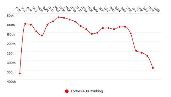 Từ năm 1997 đến năm 2016, ông Donald Trump luôn duy trì vị trí trong nửa hàng đầu của bảng xếp hạng Forbes 400. Sau 5 năm tụt hạng, ông ấy giờ đã hoàn toàn không có tên trong danh sách. Ảnh: Forbes.