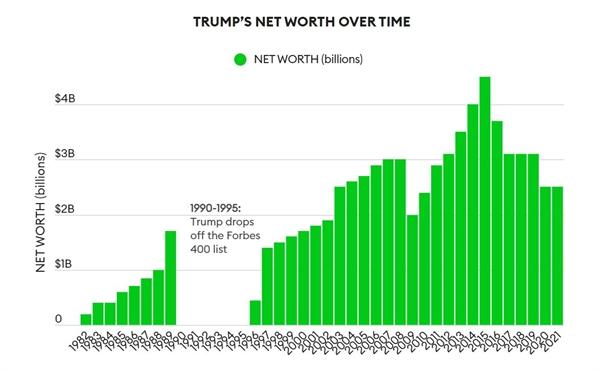 Việc từ chối thoái vốn đã khiến ông Trump mất 2 tỉ USD. Ảnh: Forbes.