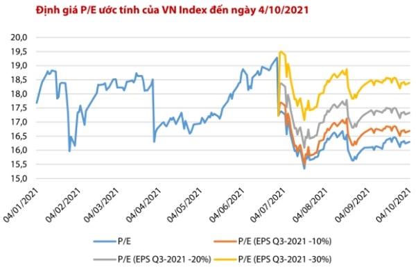 VDSC cho rằng định giá của thị trường không còn hấp dẫn.