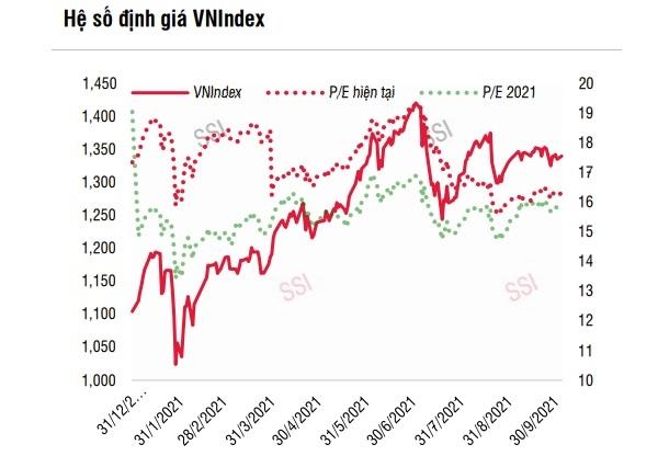 Hệ số định giá P/E năm 2021 và 2022 của chỉ số VN-Index hiện đang ở mức 16,05 lần và 12,87 lần vào ngày 5/10, cho thấy khả năng tăng duy trì trong dài hạn.