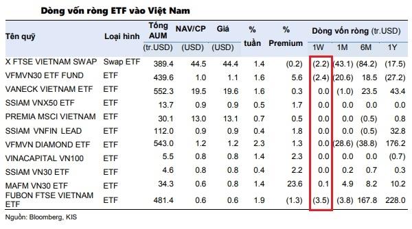 Các quỹ ETF giảm rút ròng ở thị trường chứng khoán Việt Nam. Ảnh: KIS.